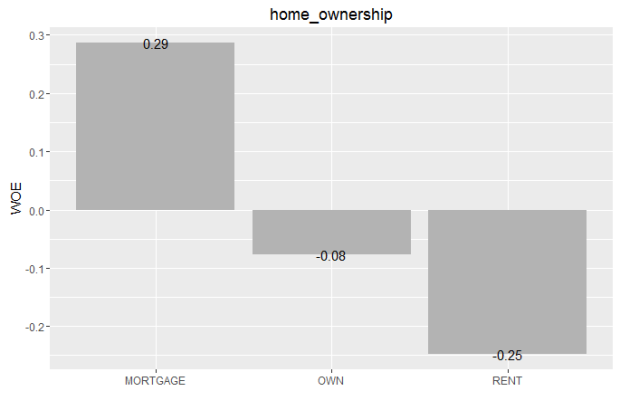 home_ownership_WOE_plot