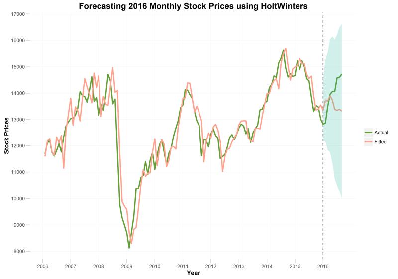 stockpriceforecastHW
