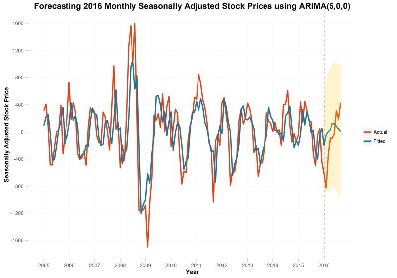 stockpricestationary