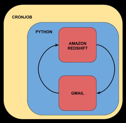 emailautomationdiagram